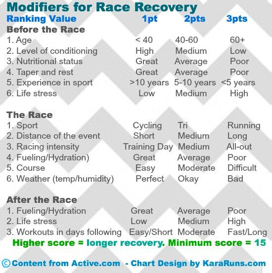 Calculating Recovery Time After A Race Triathlon Race Recovery Triathlon Race Racing Sport 10