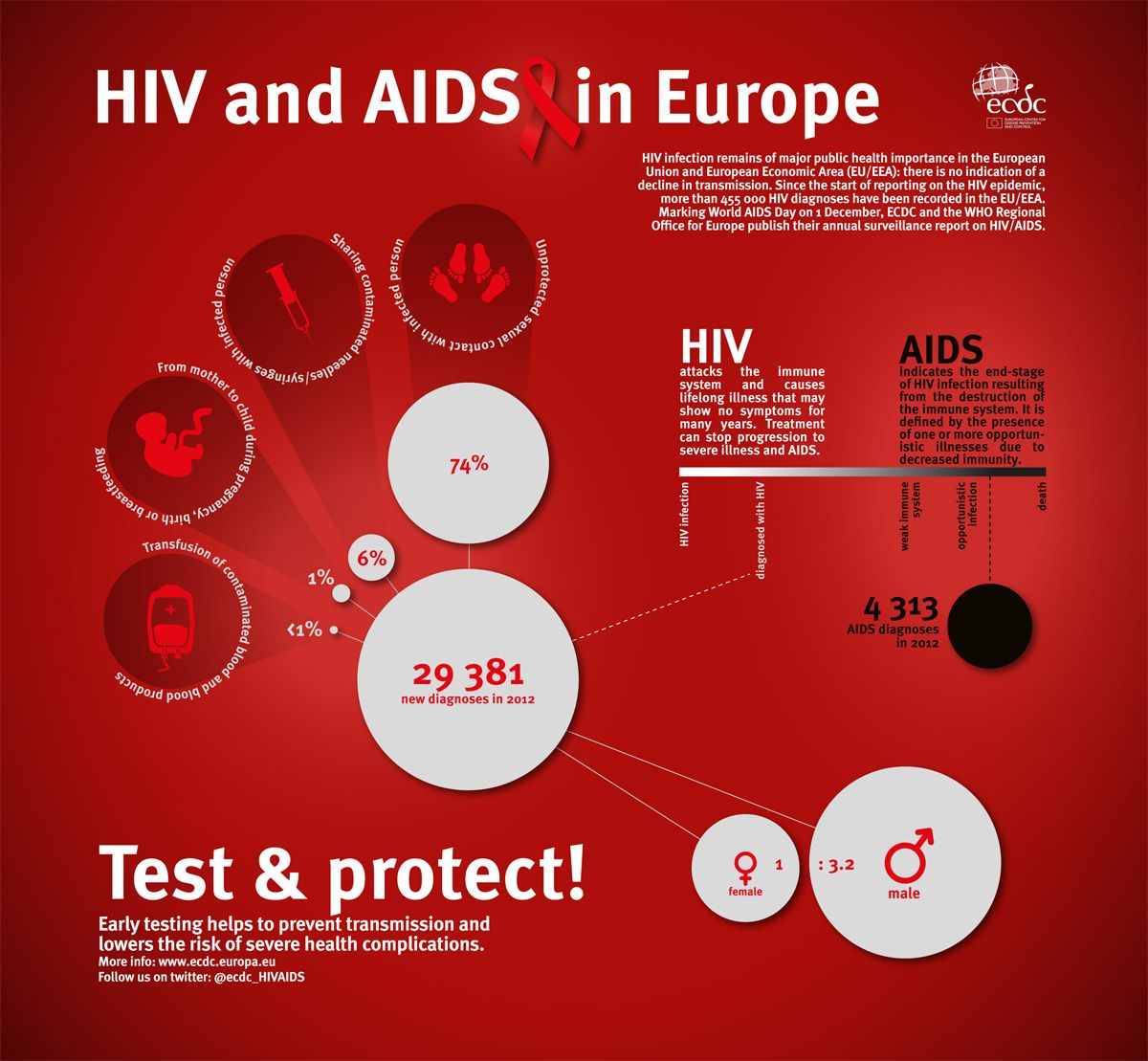 hiv aids in human services Us department of health and human services contact us | en español offering information on hiv/aids  where the guidelines might have said hiv-infected person.