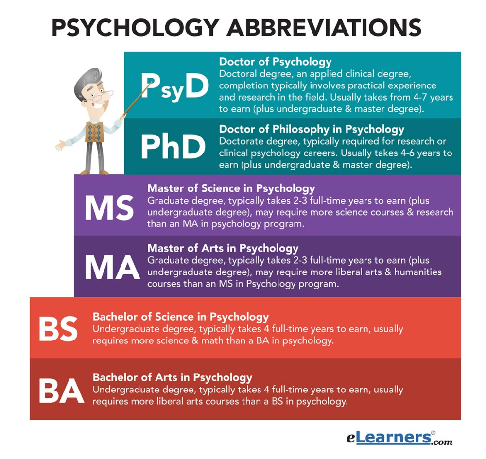 Psychology Abbreviations Learn Common Psychology Studies Psychology Careers Clinical Psychology Career