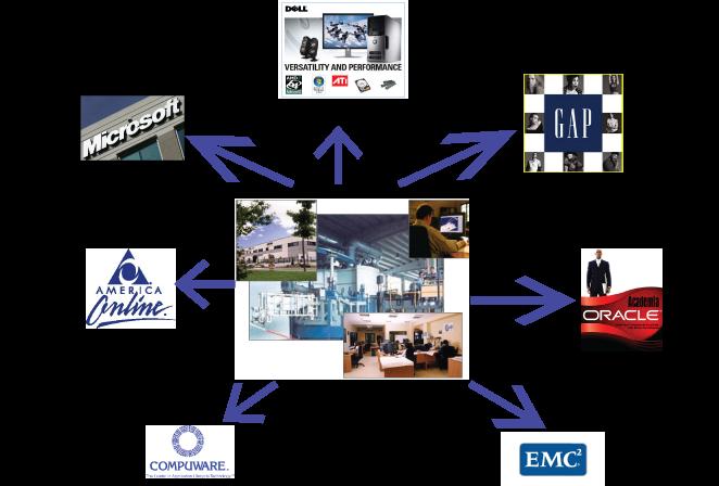 Clasificacion De Empresas Empresas