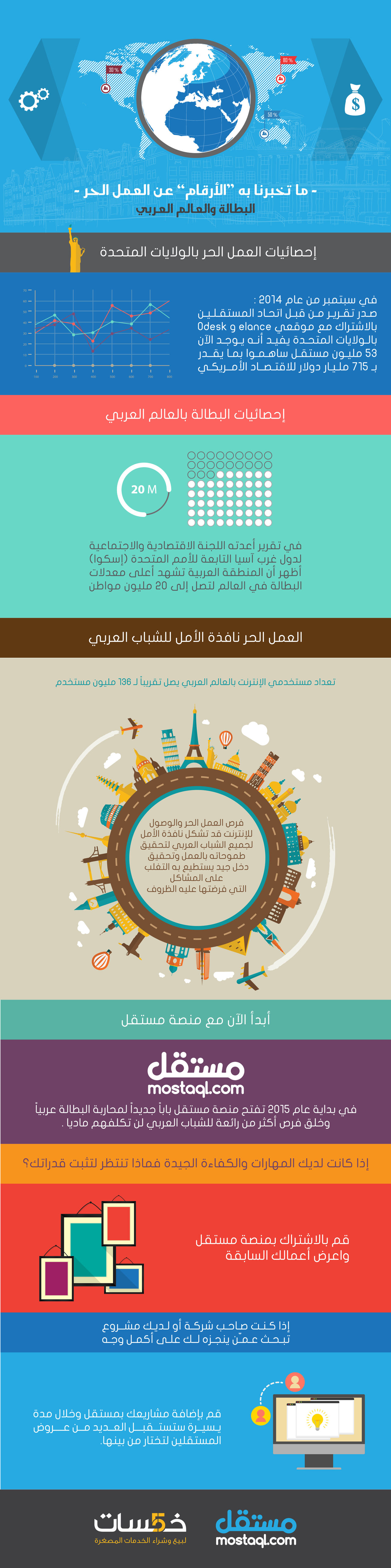 ما تخبرنا به الأرقام عن العمل الحر البطالة والعالم العربي إنفوجرافيك مدونة مستقل World Arab World Coro