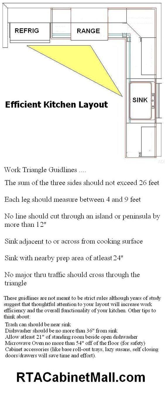 Efficient+Small+Kitchen+Layout | design | Pinterest | Small ...