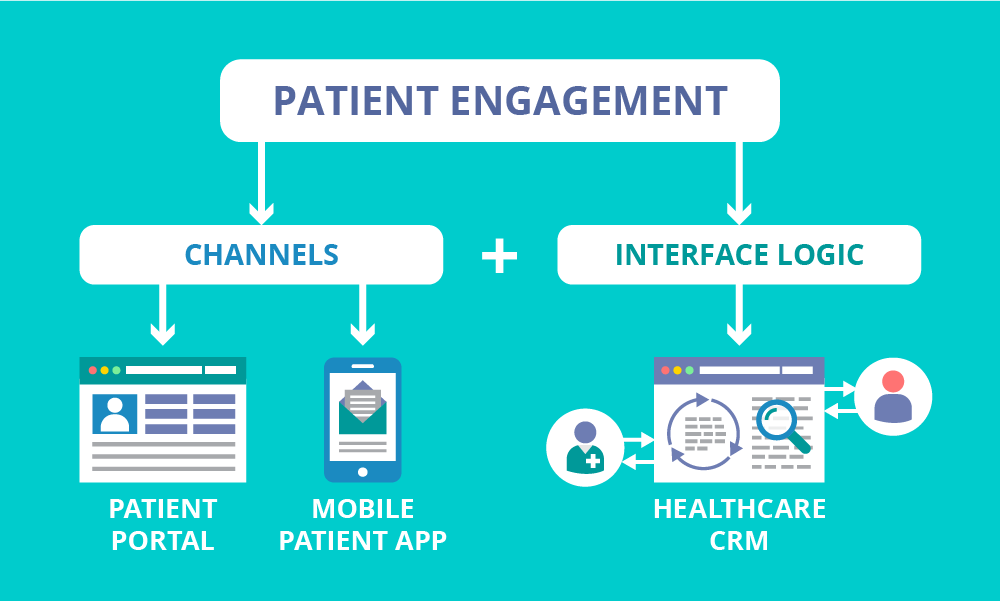 Powering Patient Engagement With Healthcare Crm Patient Engagement Mobile Healthcare Healthcare Innovation