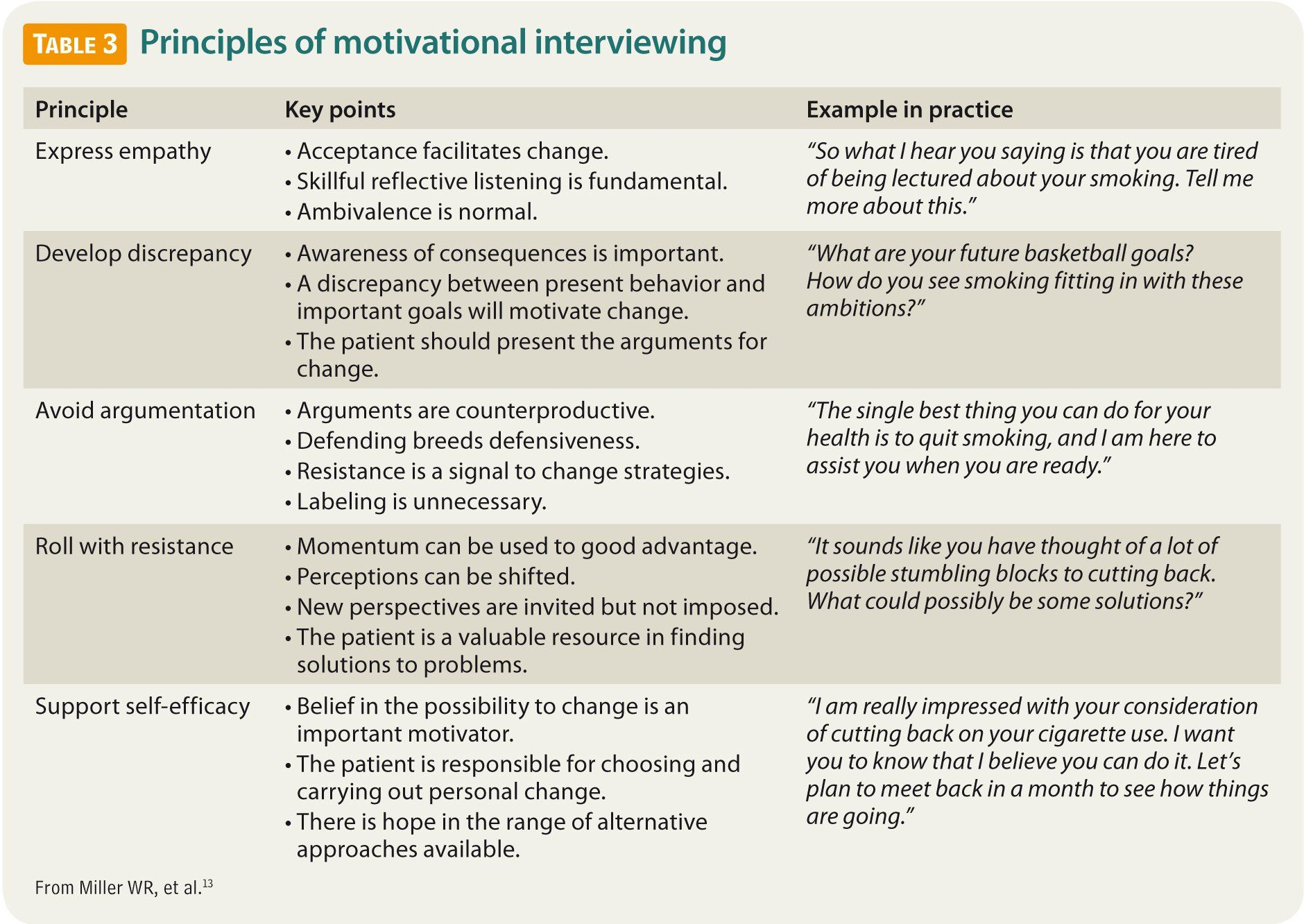 Motivational Interviewing Helping Teenaged Smokers To