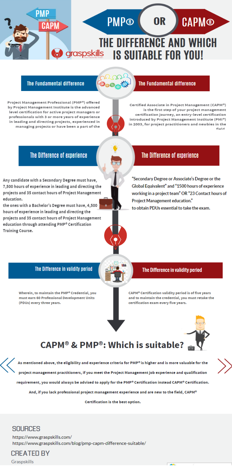 Pmp Or Capm The Difference And Which Is Suitable For You