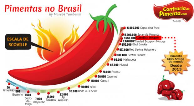 Escala de Ardência das PIMENTAS no Brasil