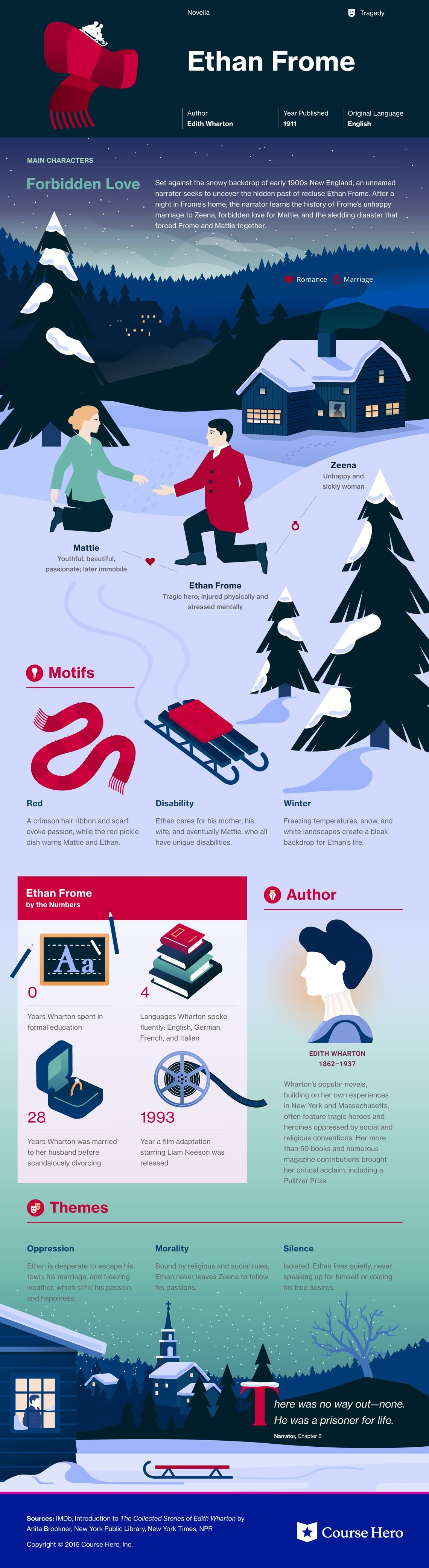 007 Ethan Frome Study Guide Literature Infographics in 2019
