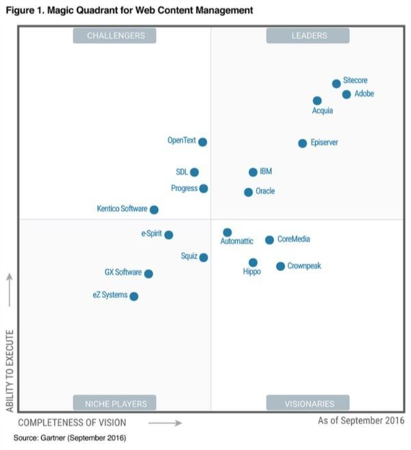 Gartner Magic Quadrant For Web Cms Data Centre