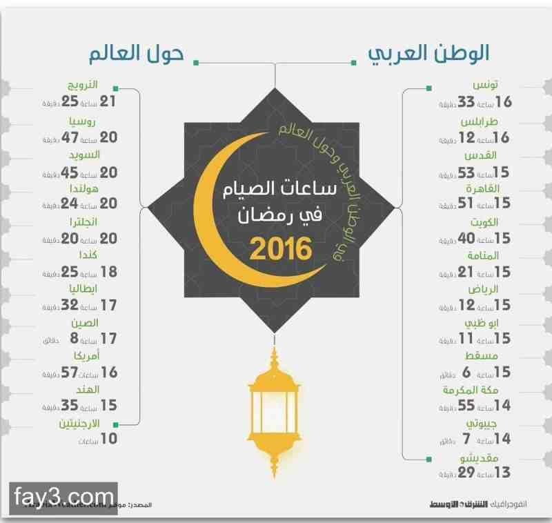 انفوجرافيك ساعات الصيام في الوطن العربي وحول العالم ٢٠١٦ رمضان