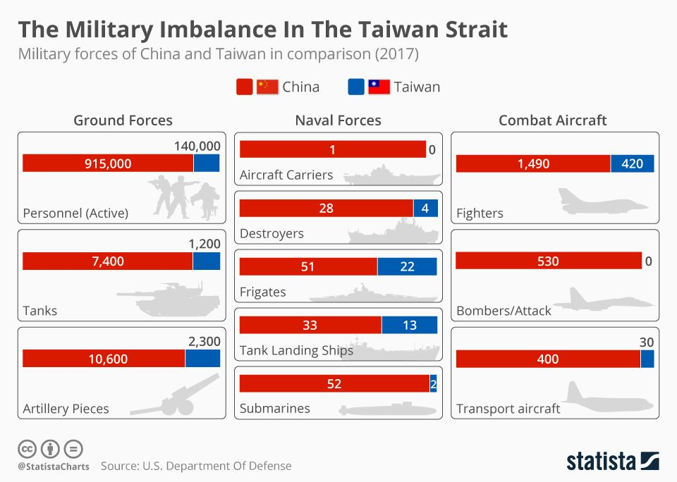 According To An Annual U S Government Report The Following Infographic Provides The Military Forces Of China And Taiwan In Comparison Of That Imbalance Wate 軍