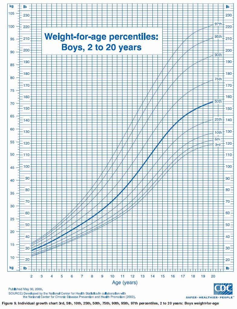 Growth Chart Baby Height And Weight Tracker Babycenter Baby Growth Chart Baby Weight Chart Kids Growth Chart