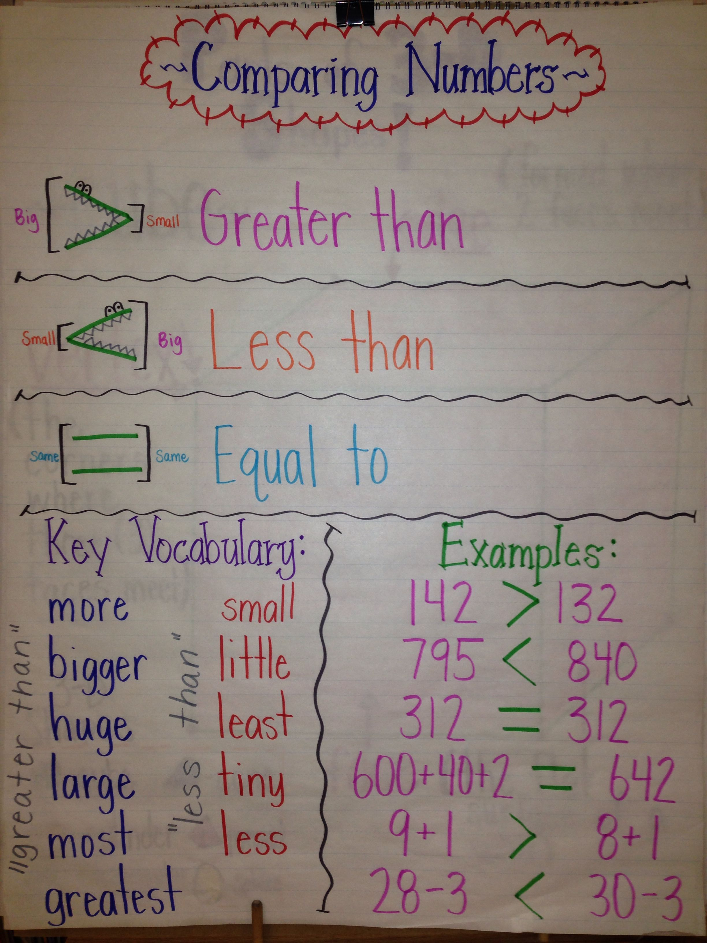 This Is A Great Anchor Chart To Use When Teaching Students To Compare Numbers Particularly By
