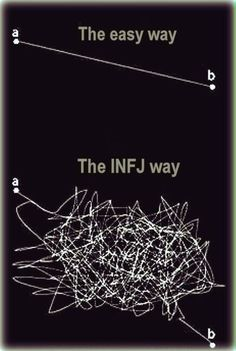 INFJ a Myers-Brigss Personality