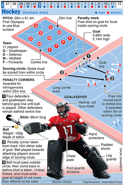 Olympics 2012 In Infographics Ball Games Field Hockey Goalie Field Hockey Hockey