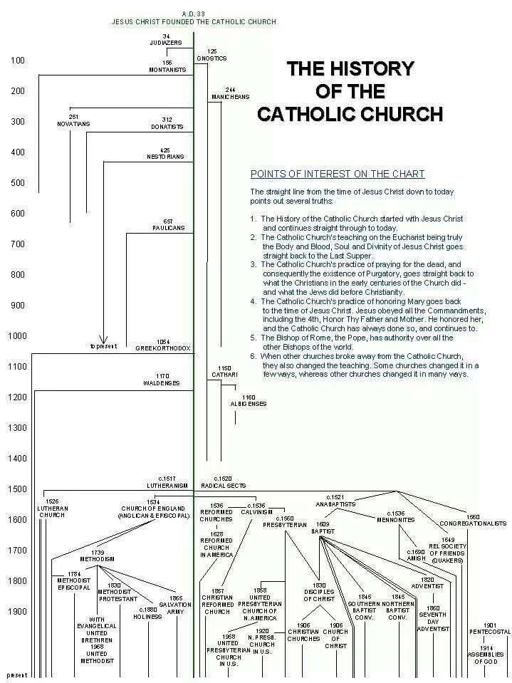The History of the Church u2013 Catholic Churches, Scriptures and Bible - fit note