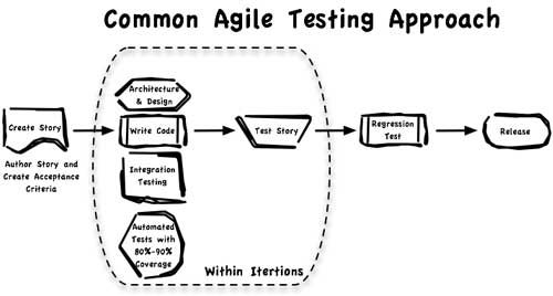An agile testing approach agile and scrum pinterest for Difference between agile and waterfall testing