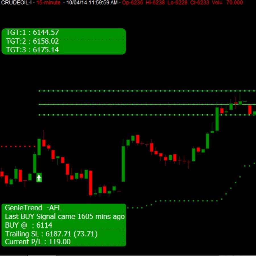 Buy And Sell Signal Software For Stock And Share Market Technical