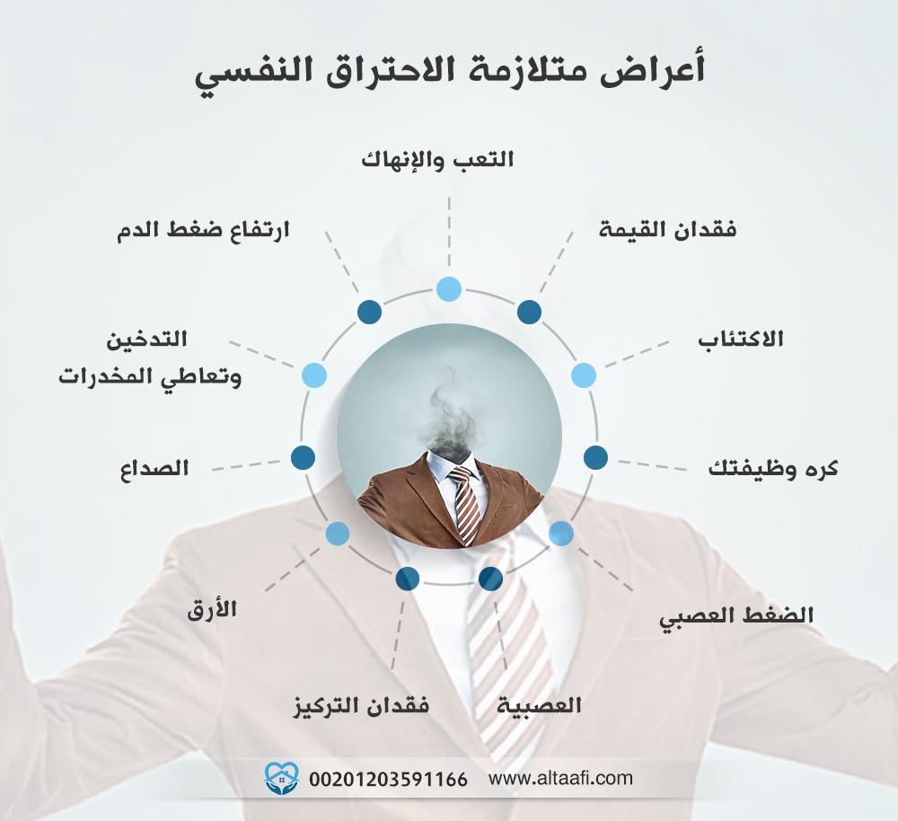 أعراض متلازمة الاحتراق النفسي وعلاجها نهائيا في 8 خطوات Map Map Screenshot