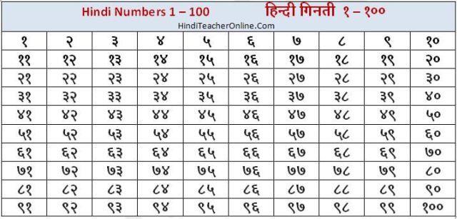 1 100 Number Chart In Hindi - Buy hindi varnmala chart book