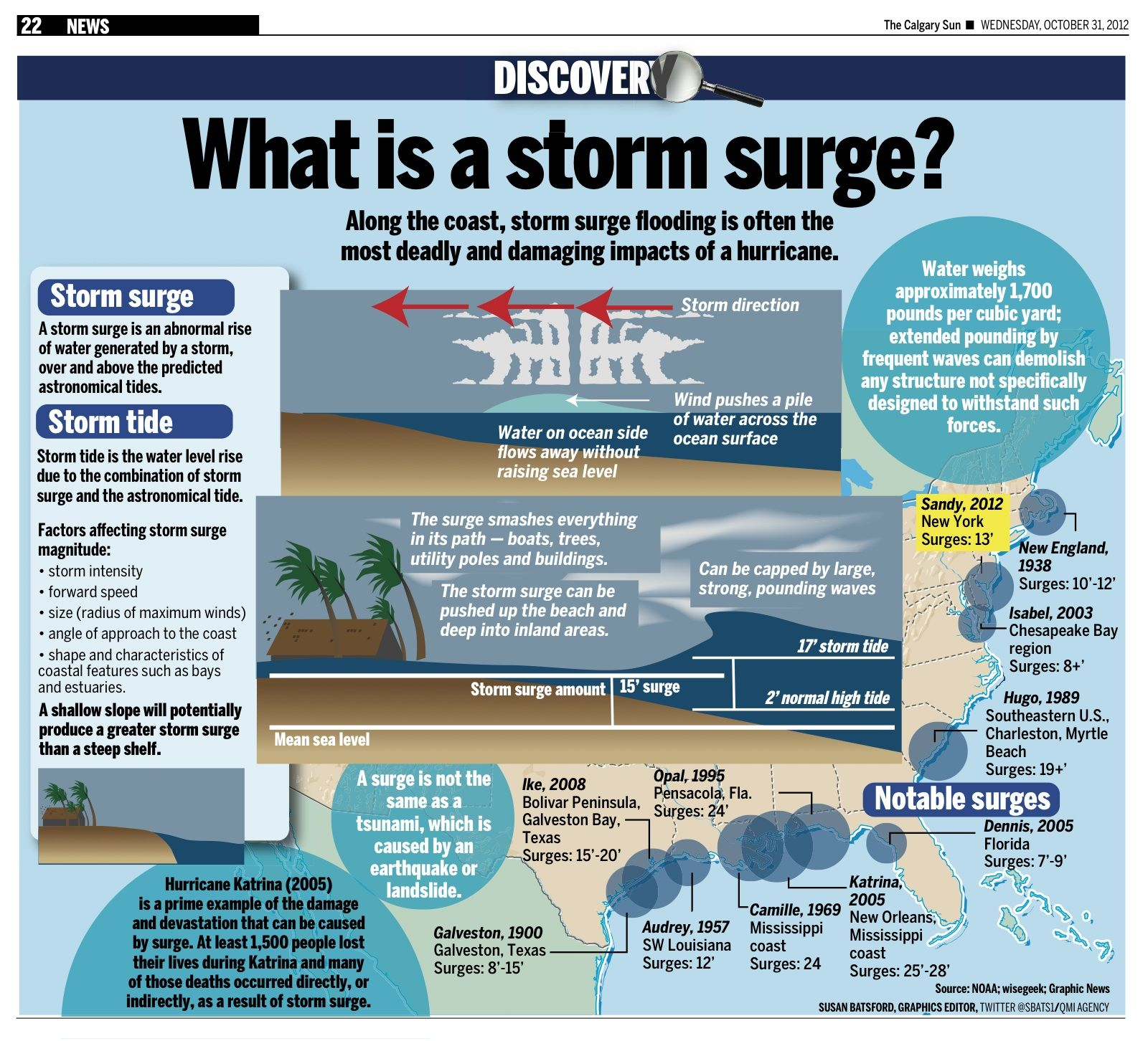Along The Coast Storm Surge Flooding Is Often The Most
