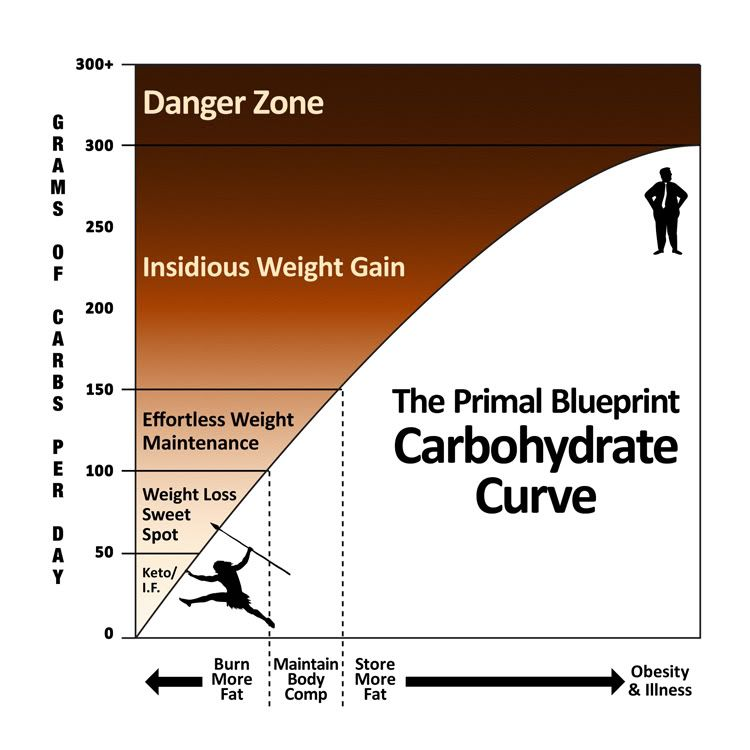 The primal blueprint carbohydrate curve diet pinterest curves primal blueprint carb curve sweet spot for weightloss marks daily apple malvernweather Choice Image