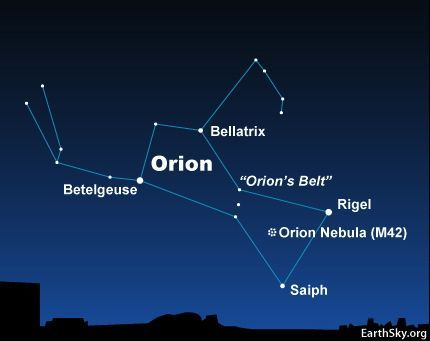 Betelgeuse is one of two very bright stars in the constellation Orion. The other bright star is Rigel. Notice Betelgeuse and Rigel on either side of the short, straight row of three medium-bright stars. That row of stars represents Orion's Belt. Betelgeuse represents Orion's Shoulder.
