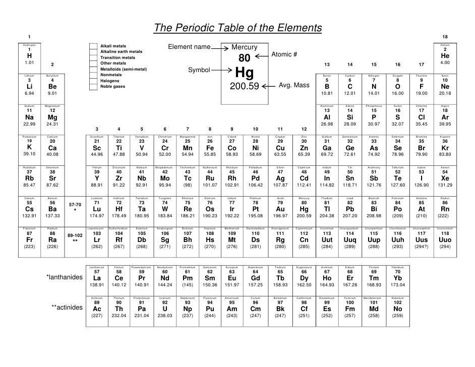 Image for Periodic Table Coloring Activity science Pinterest - fresh merck periodic table app