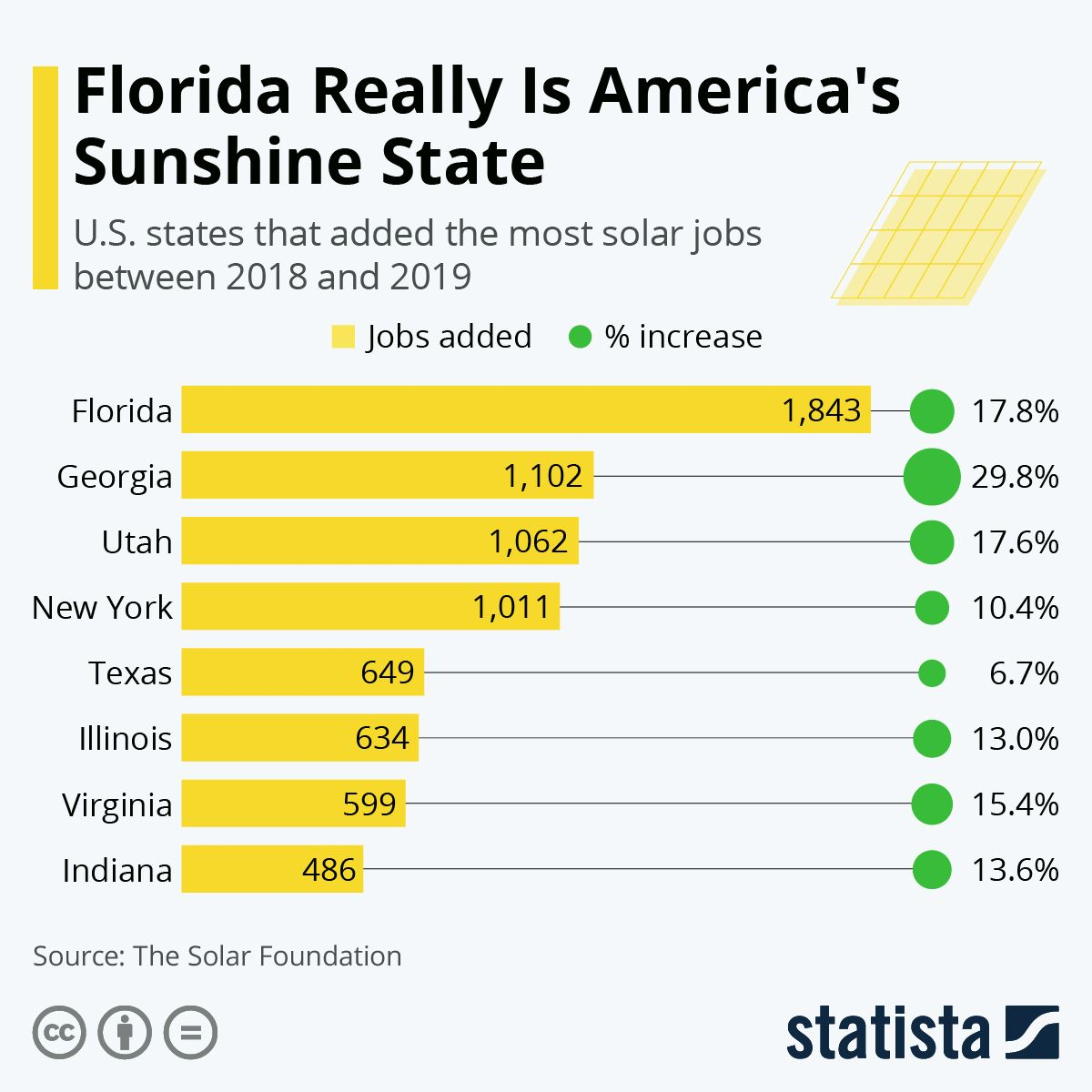 Infographic Florida Really Is America's Sunshine State in