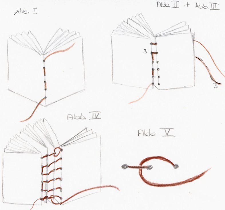 anleitung buchbinden einfacher kodex es gibt fast nichts sch neres als ein von hand gebundenes. Black Bedroom Furniture Sets. Home Design Ideas