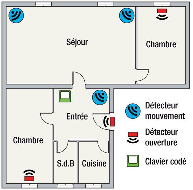 Installation d\u0027un système d\u0027alarme chez soi Électricité - Photo Tableau Electrique Maison