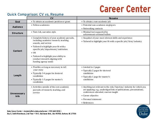 Career Center Quick Comparison CV vs Resume CV Resume Goal u2022 To - resume center
