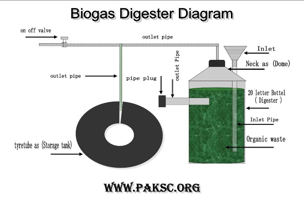Mini Biogas Digester Project Photo Gallery ~ Biogas Plant Digester ...