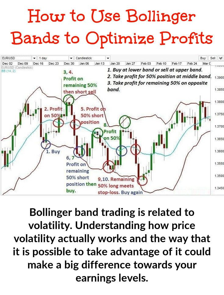 Bollinger Bands Are Used Together With A Moving Average But Short
