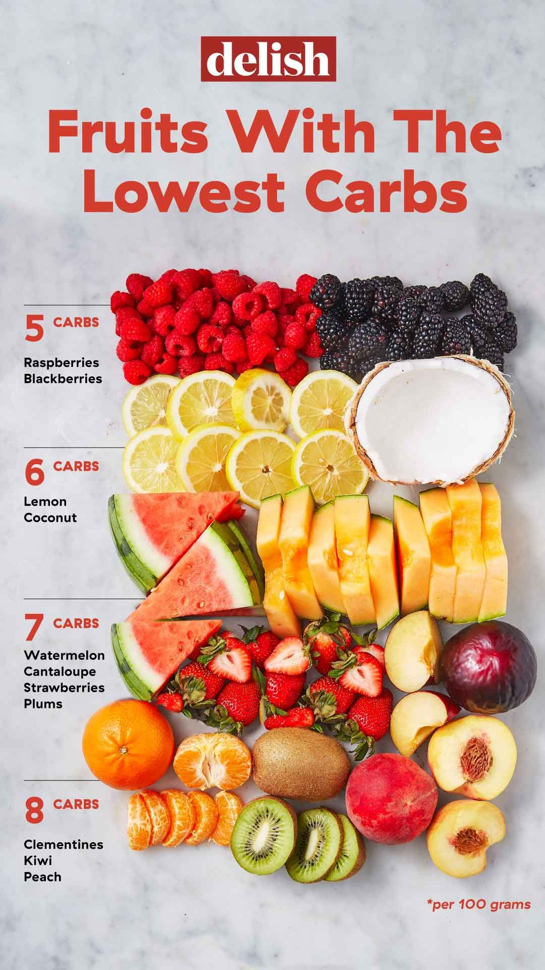 Fruits And Berries With The Lowest Carbs