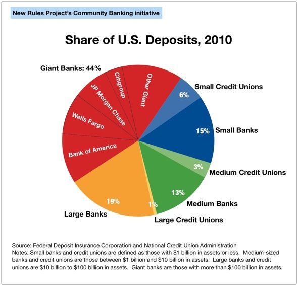 Banking Banking Federal Deposit Insurance Corporation Self
