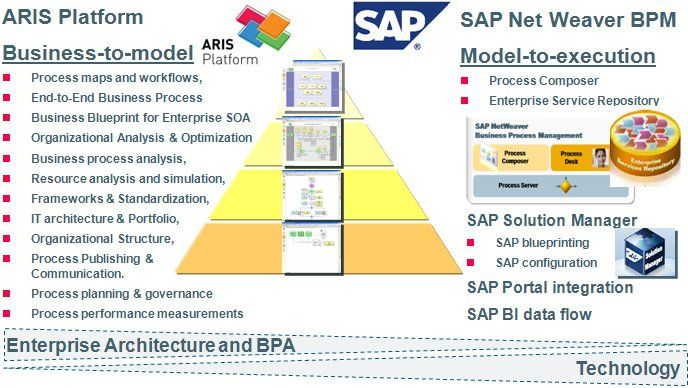 Bpm tools can extend the utilization of the business process models bpm tools can extend the utilization of the business process models to the alignment and configuration of sap netweaver bpm sap solution manager and malvernweather Choice Image