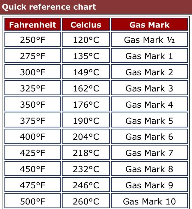 Fahrenheit/Celsius/Gas Mark Chart | English Boyfriend ❤ | Pinterest