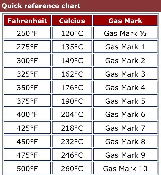 Fahrenheit/Celsius/Gas Mark chart   English boyfriend ...