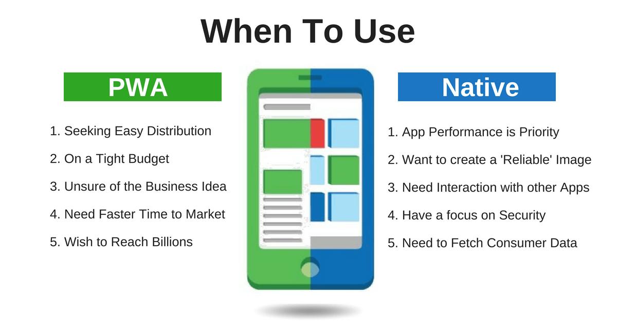 Progressive Web Apps vs Native Apps Who is winning