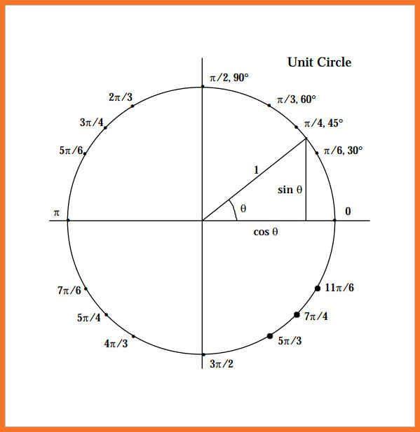 Cos Sin Tan Chart Unit Circle Chart Sin Cos Tan Sec Csc Cot Cos