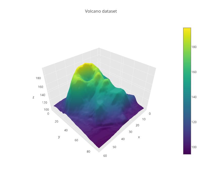 3d surface plots of a Volcano (Pandas dataframes) | Analyze