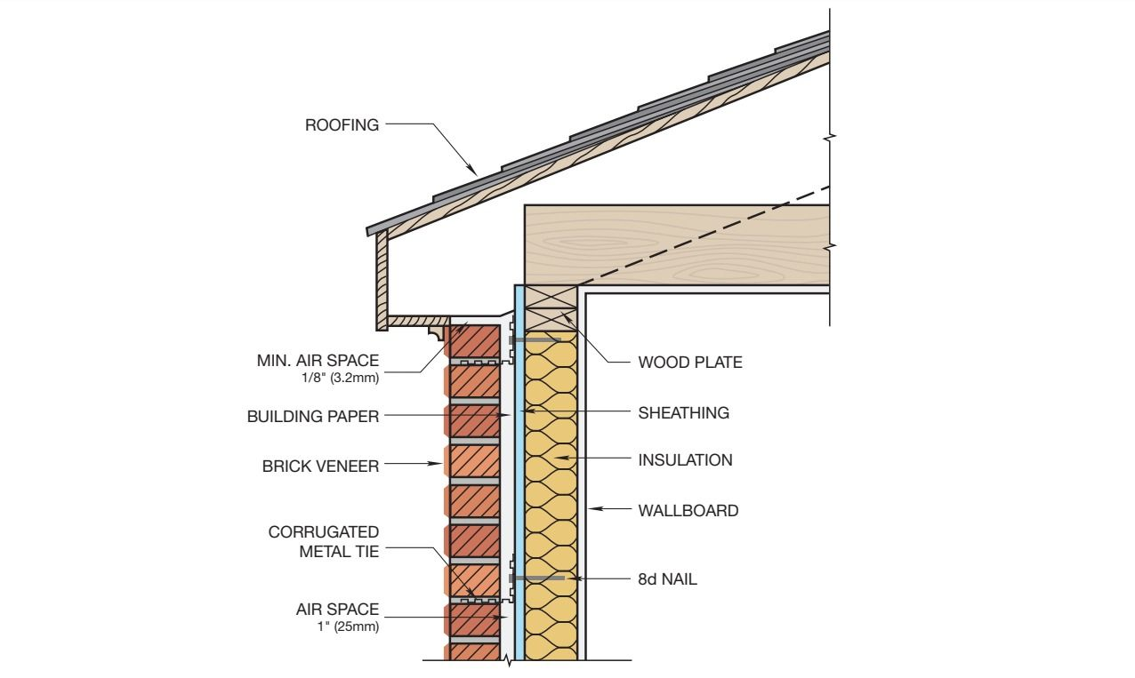Gallery Of 16 Brick Cladding Constructive Details 21 Brick Cladding Brick Cladding