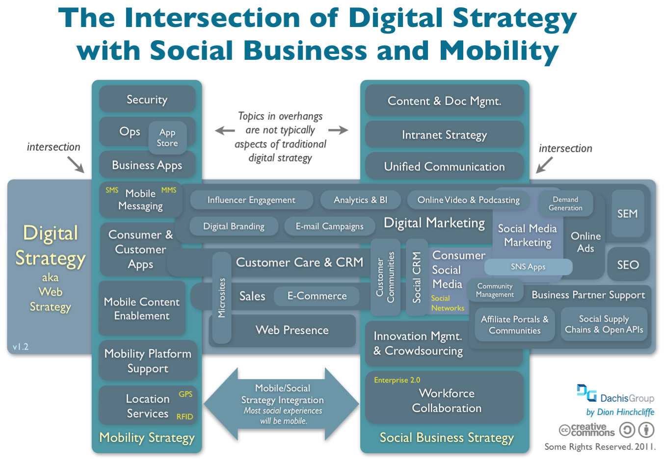 http://www.intelligenthq.com/wp-content/uploads/2013/04/intersection_of_digital_strategy_and_social_business_and_mobility_large.png