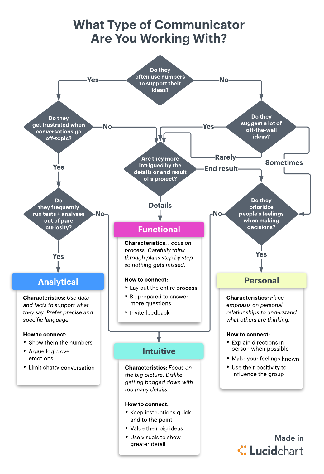 Communication Styles Flowchart
