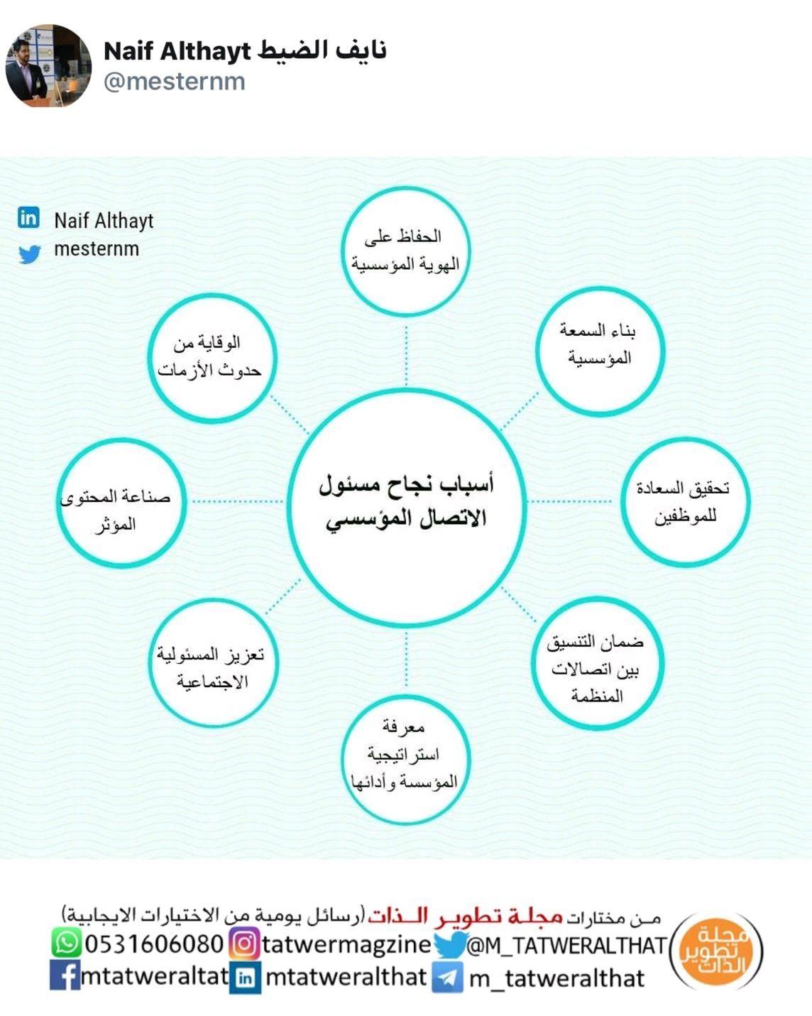 Pin By Sana Azhary On تطوير الذات Pie Chart Map Chart