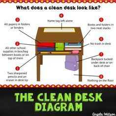 Clean Desk Anchor Chart Mini Lesson Printables For Teaching