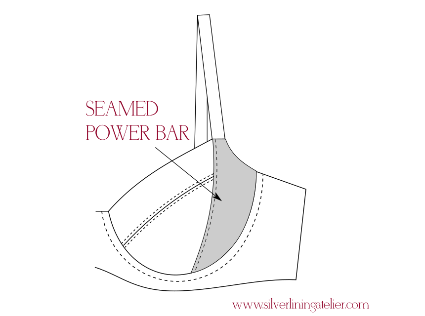 Everything you need to know about powerbar for bra making | Making ...