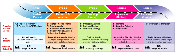 Strategic Sourcing Procurement Strategy Consultants Supply Chain Management Business Requirements Management