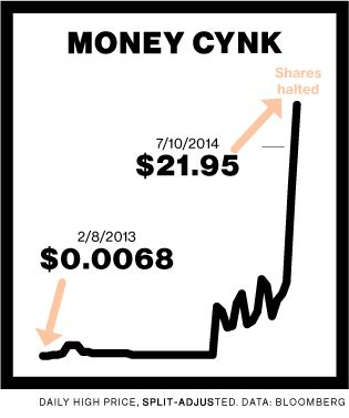 Searching for Cynk: The $6 Billion Penny-Stock Debacle, From Belize