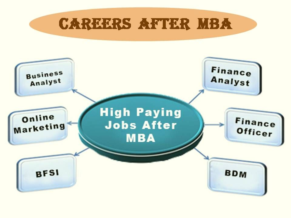 Career After Mba A Good Future Is Awaiting For You Business Analyst Online Jobs Mba